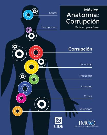anatomia-corrupcion