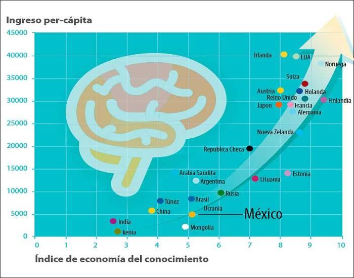 19-07-16-economia-conocimiento